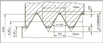 parametrih rezjbih